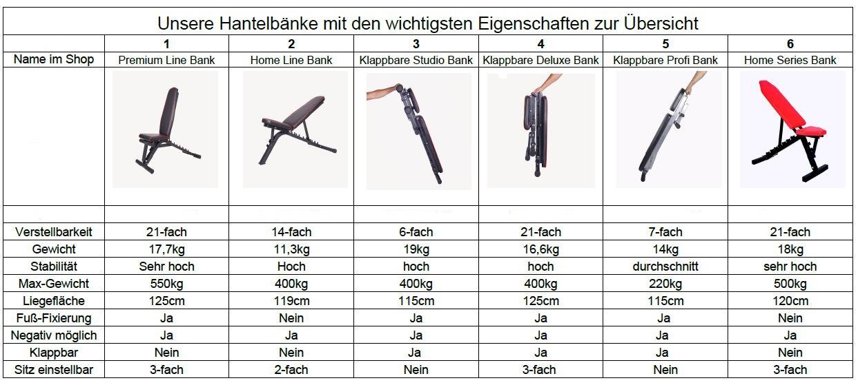 Hantelbank Vergleich - Welche Hantelbank passt zu dir?